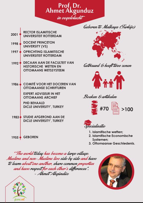 Prof. dr. Akgunduz